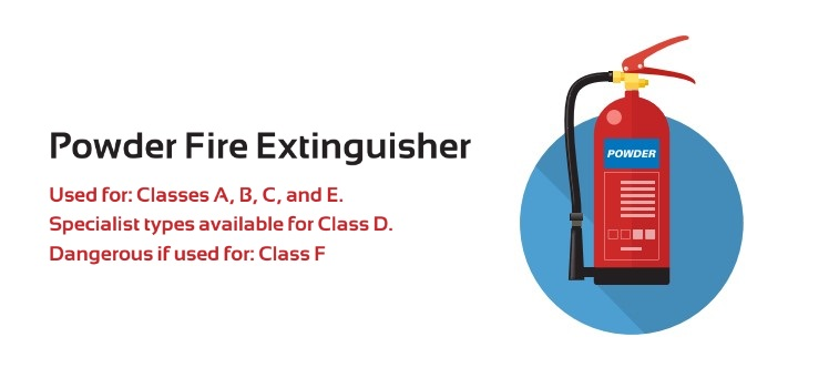 Fire Extinguishers: The Types and Their Uses | City Fire